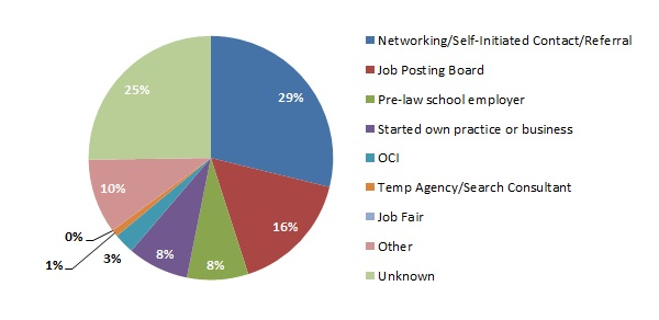 2011 NALP Source of Job