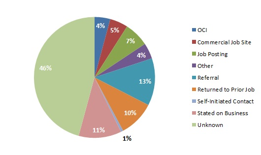 2012 NALP Source of Job