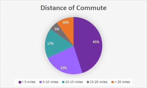 2019 Distance of Commute Chart